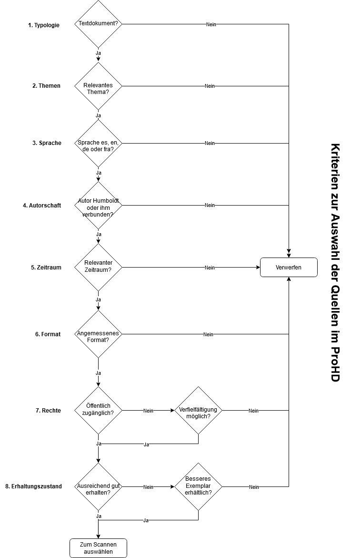 Auswahlkriterien für die Quellen im ProHD