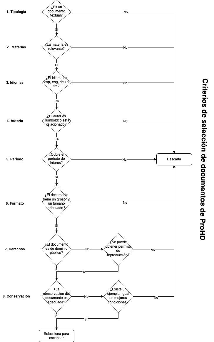 Criterios de selección de fuentes